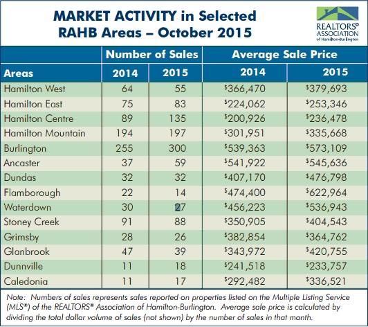 market acitivy