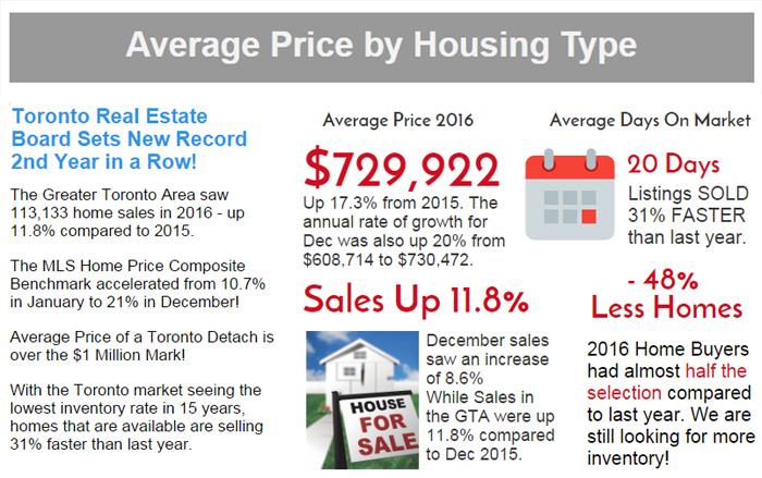 2017 real estate market stats