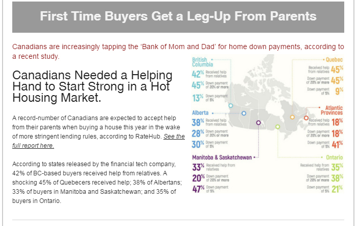 Home buyers borrowing from parents to buy their first home