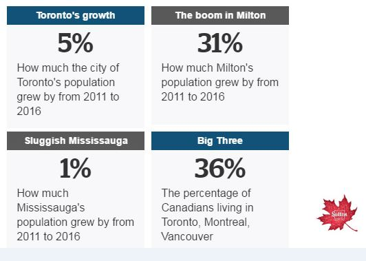 """Milton And Other Toronto 'Outskirts' Growing Fast"" - CBC"