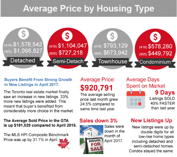 Toronto's Average Home Prices! Find Out What Your Home Is Worth!